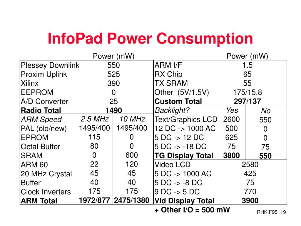 InfoPad Power Consumption