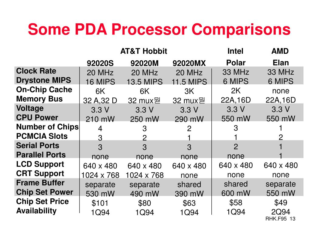 Some PDA Processor Comparisons