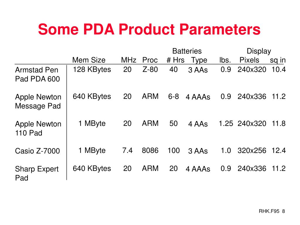 Some PDA Product Parameters
