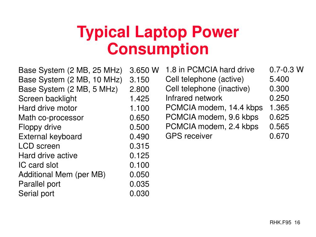 Typical Laptop Power Consumption