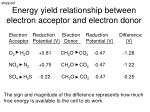 energy yield relationship between electron acceptor and electron donor