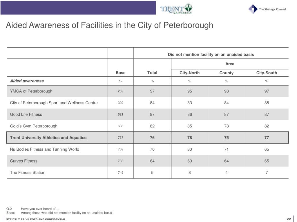 Aided Awareness of Facilities in the City of Peterborough