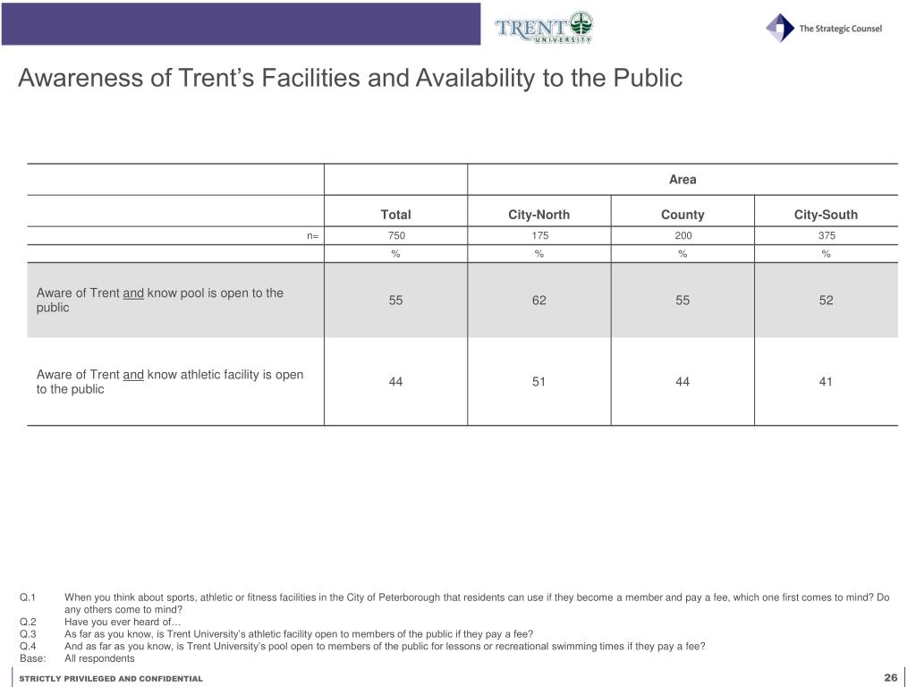 Awareness of Trent's Facilities and Availability to the Public