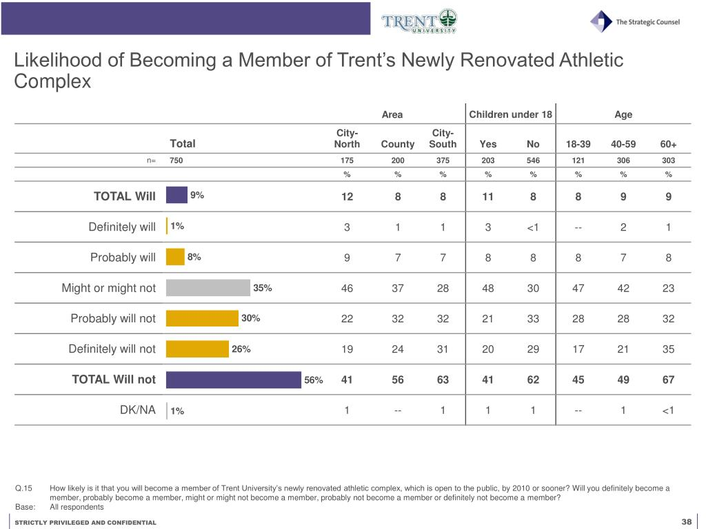 Likelihood of Becoming a Member of Trent's Newly Renovated Athletic Complex