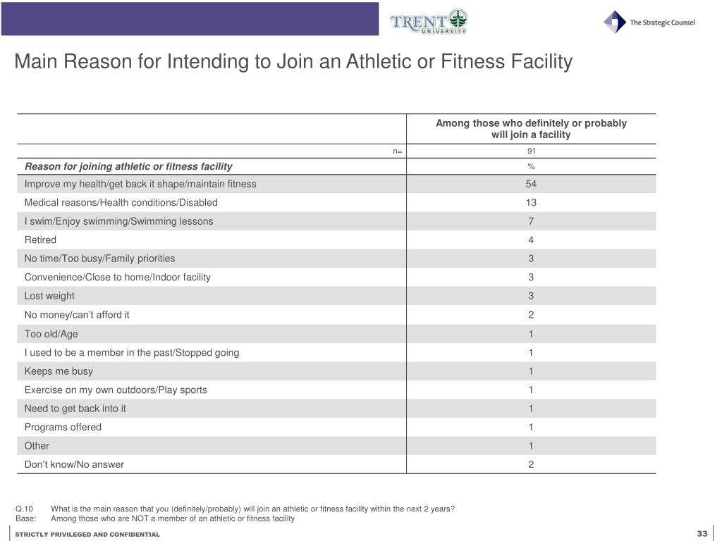 Main Reason for Intending to Join an Athletic or Fitness Facility