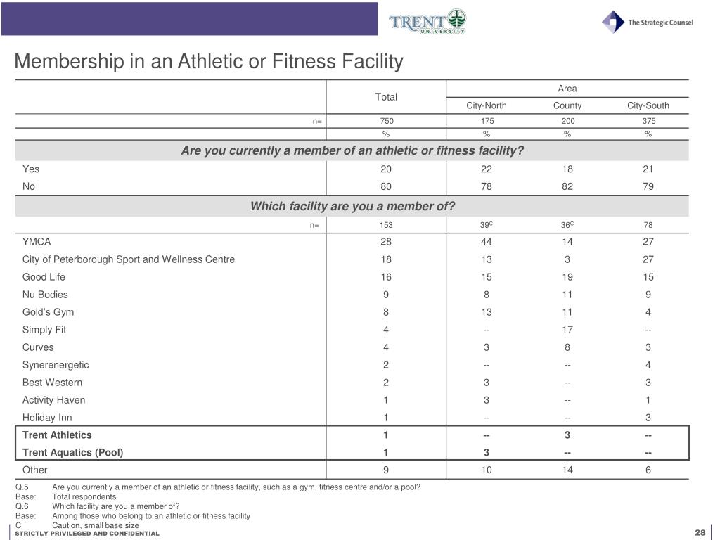 Membership in an Athletic or Fitness Facility