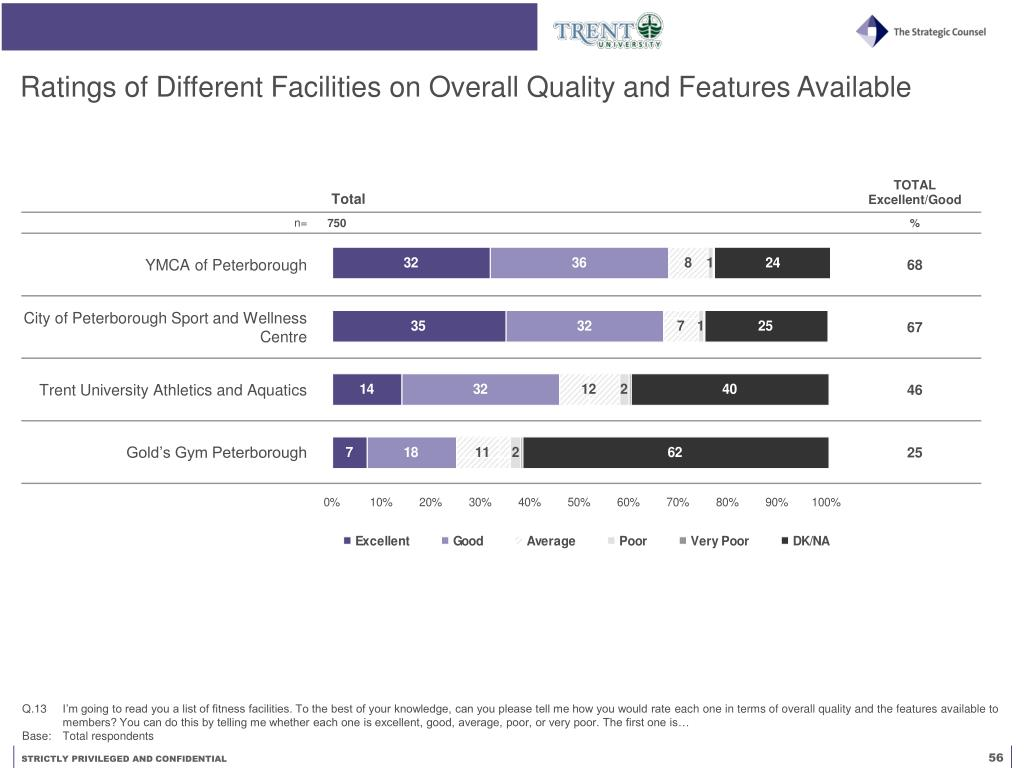 Ratings of Different Facilities on Overall Quality and Features Available