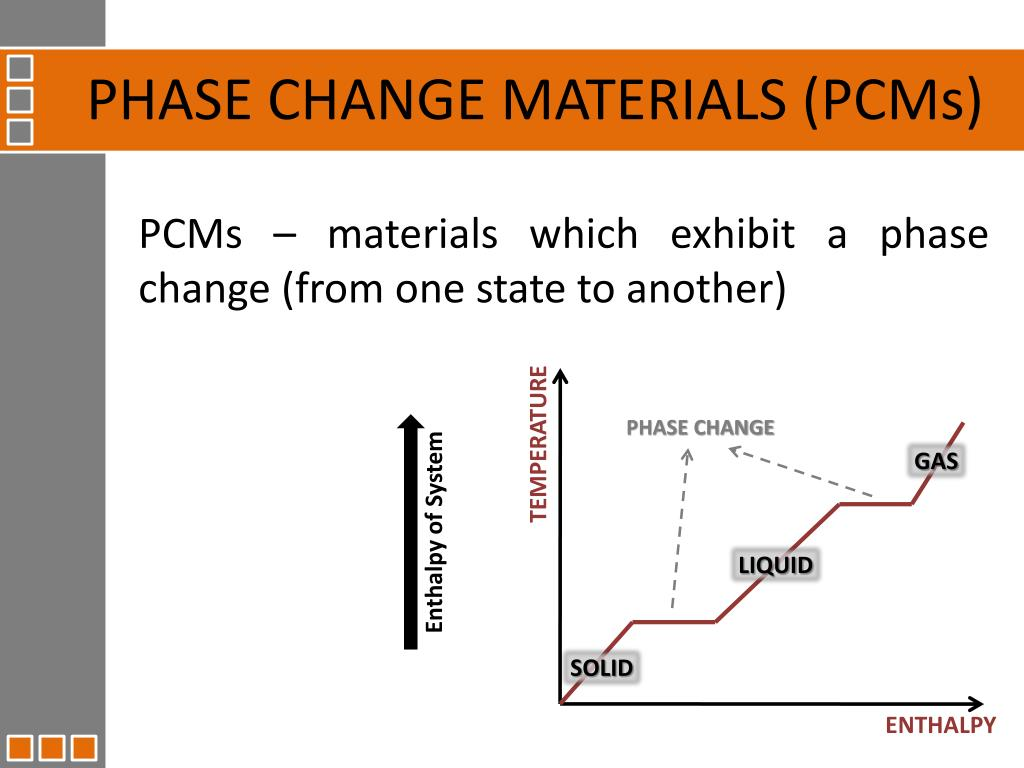 PHASE CHANGE MATERIALS (PCMs)