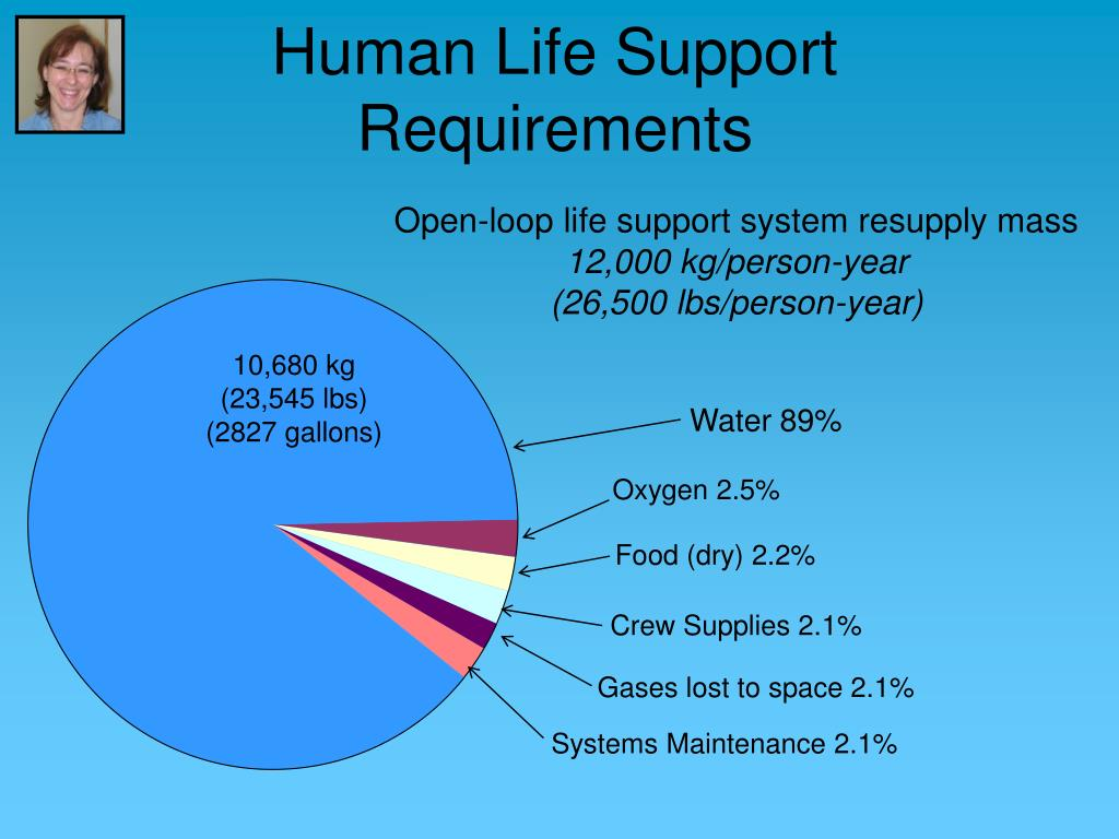 Human Life Support Requirements