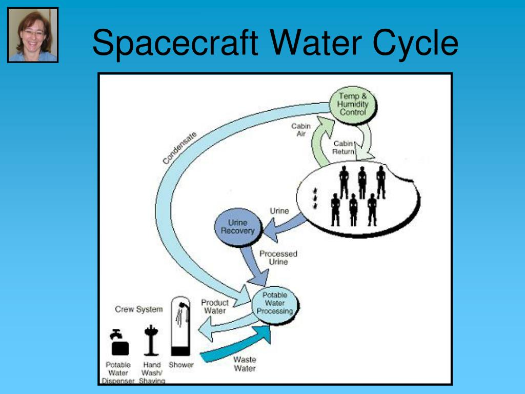 Spacecraft Water Cycle