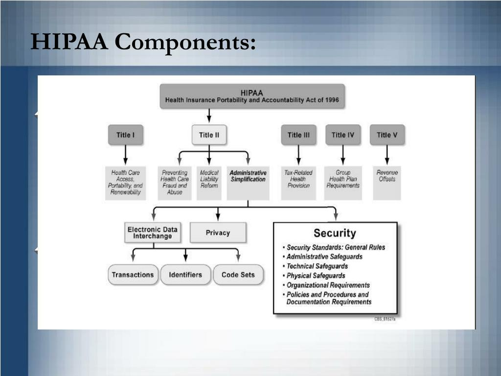 HIPAA Components: