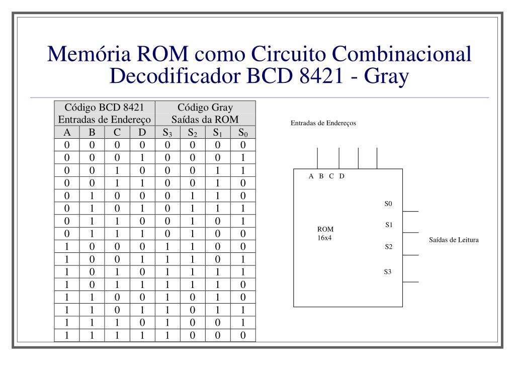 Memória ROM como Circuito Combinacional