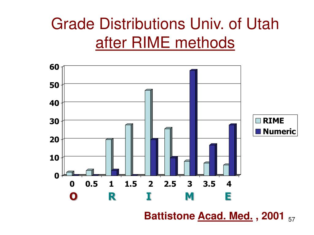 Grade Distributions Univ. of Utah