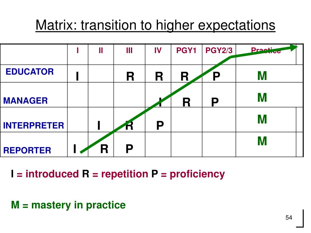 Matrix: transition to higher expectations