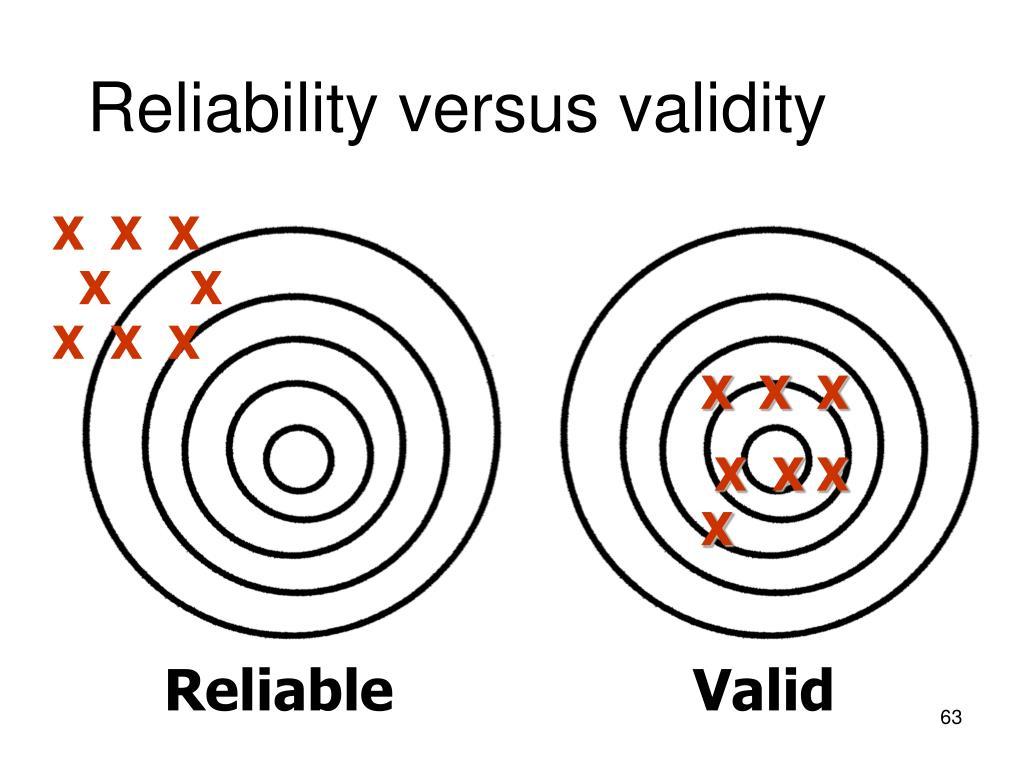 Reliability versus validity