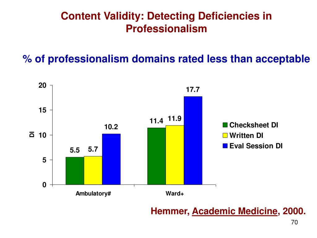 Content Validity: Detecting Deficiencies in Professionalism