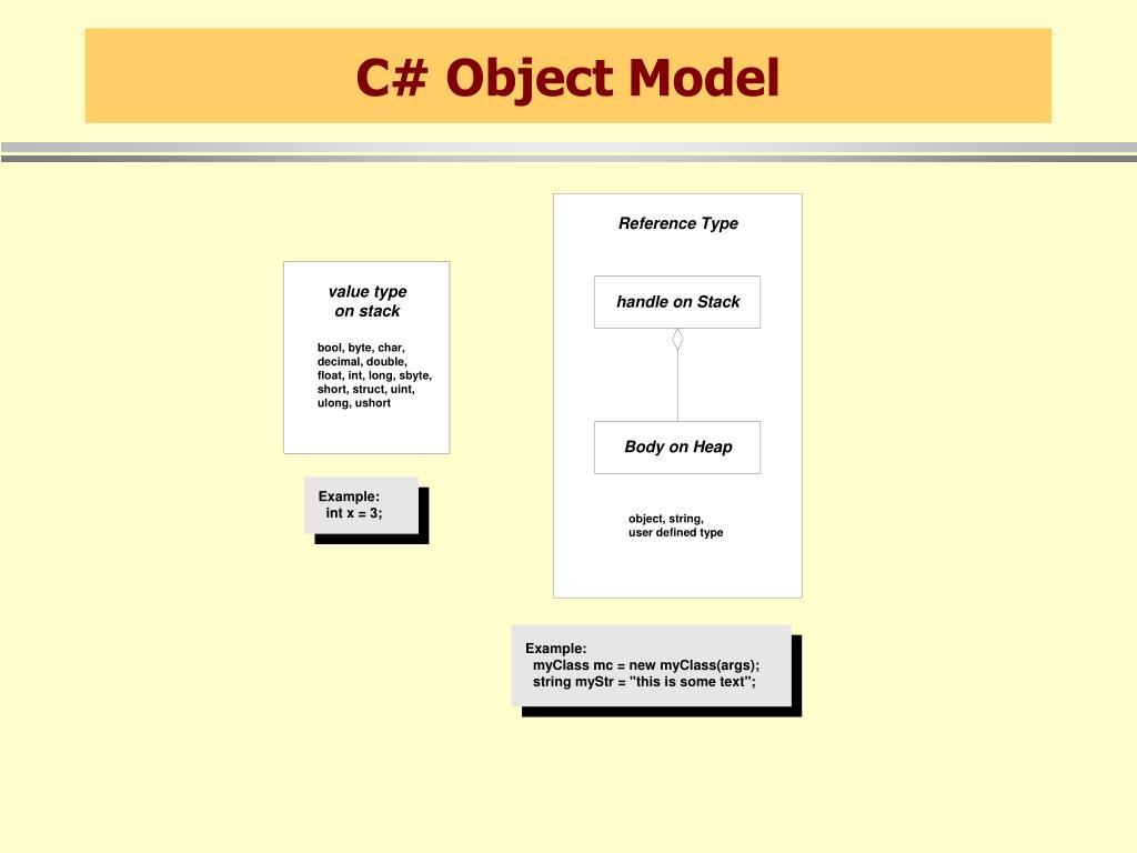 C# Object Model