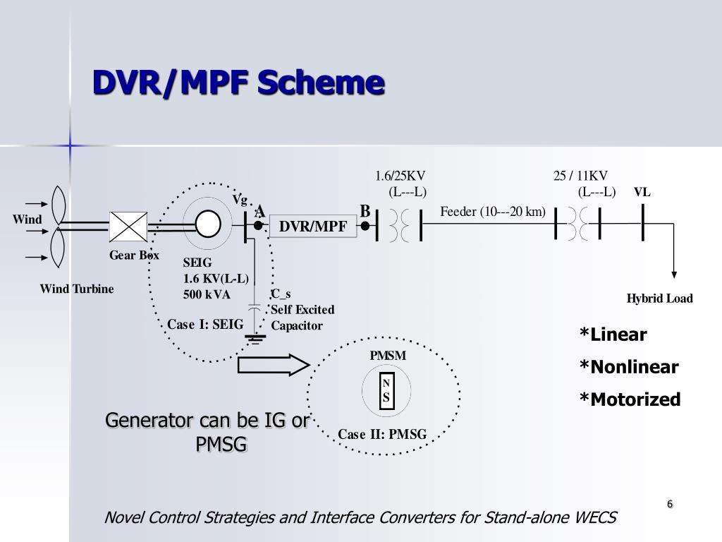 DVR/MPF Scheme