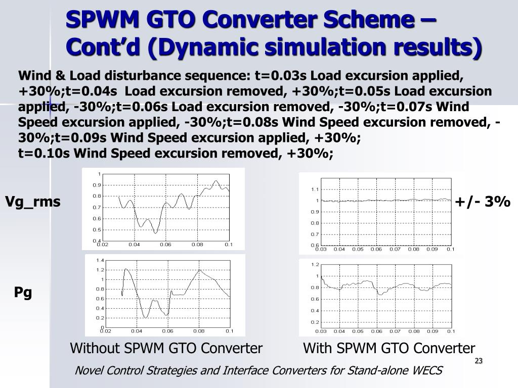 SPWM GTO Converter Scheme – Cont'd (Dynamic simulation results)