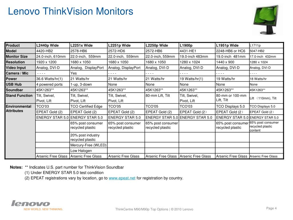 Lenovo ThinkVision Monitors