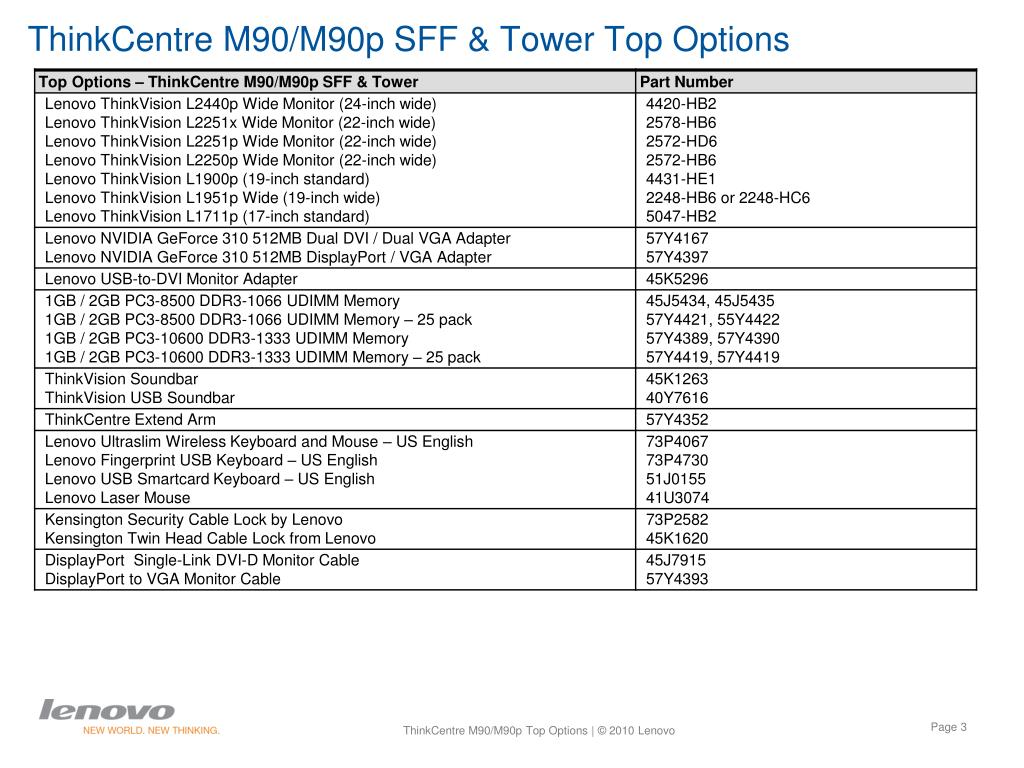 ThinkCentre M90/M90p SFF & Tower Top Options