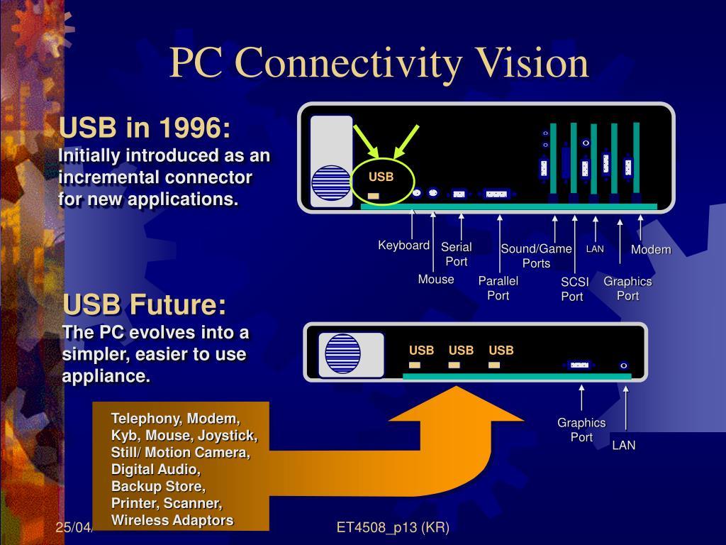 PC Connectivity Vision