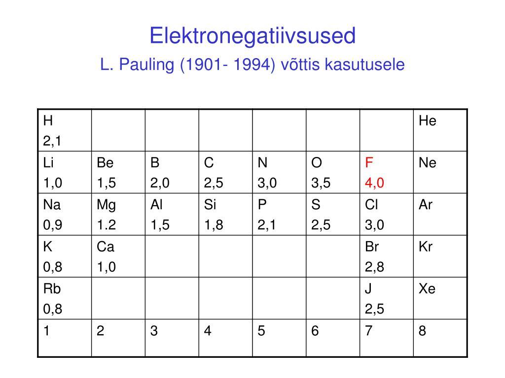 Elektronegatiivsused