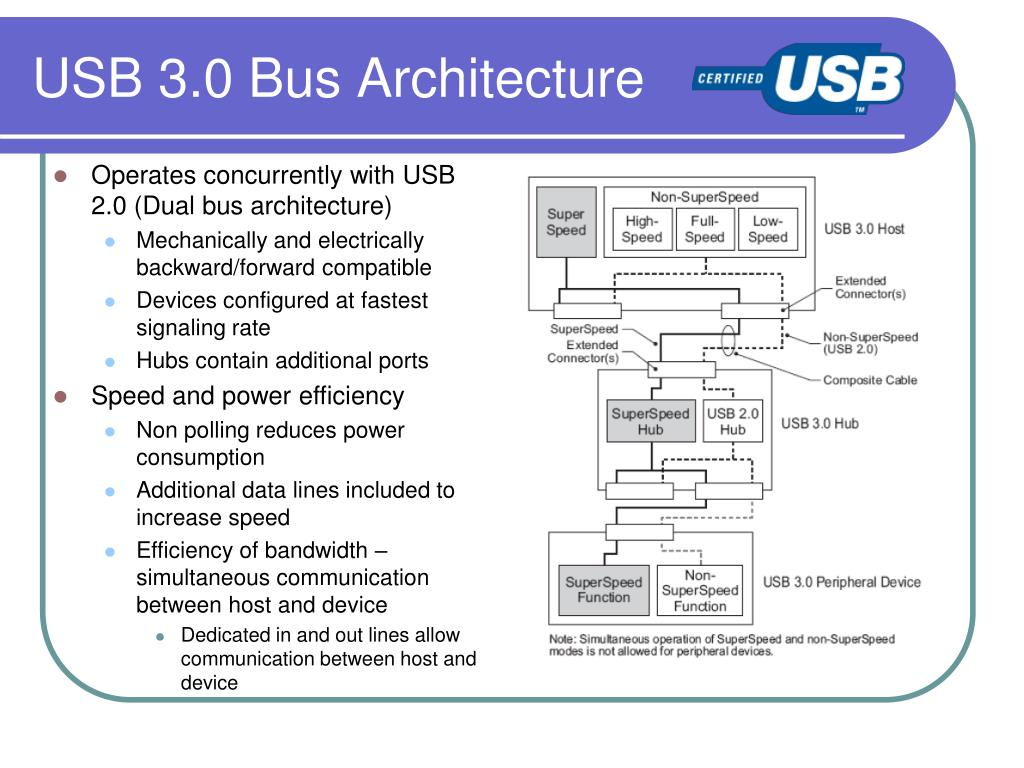 USB 3.0 Bus Architecture