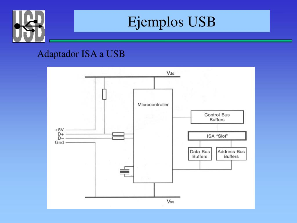 Ejemplos USB