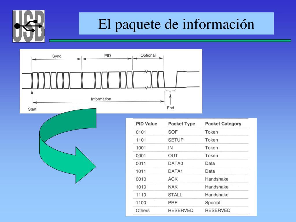El paquete de información