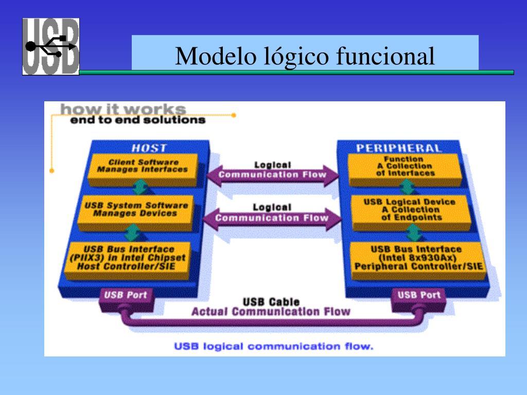 Modelo lógico funcional