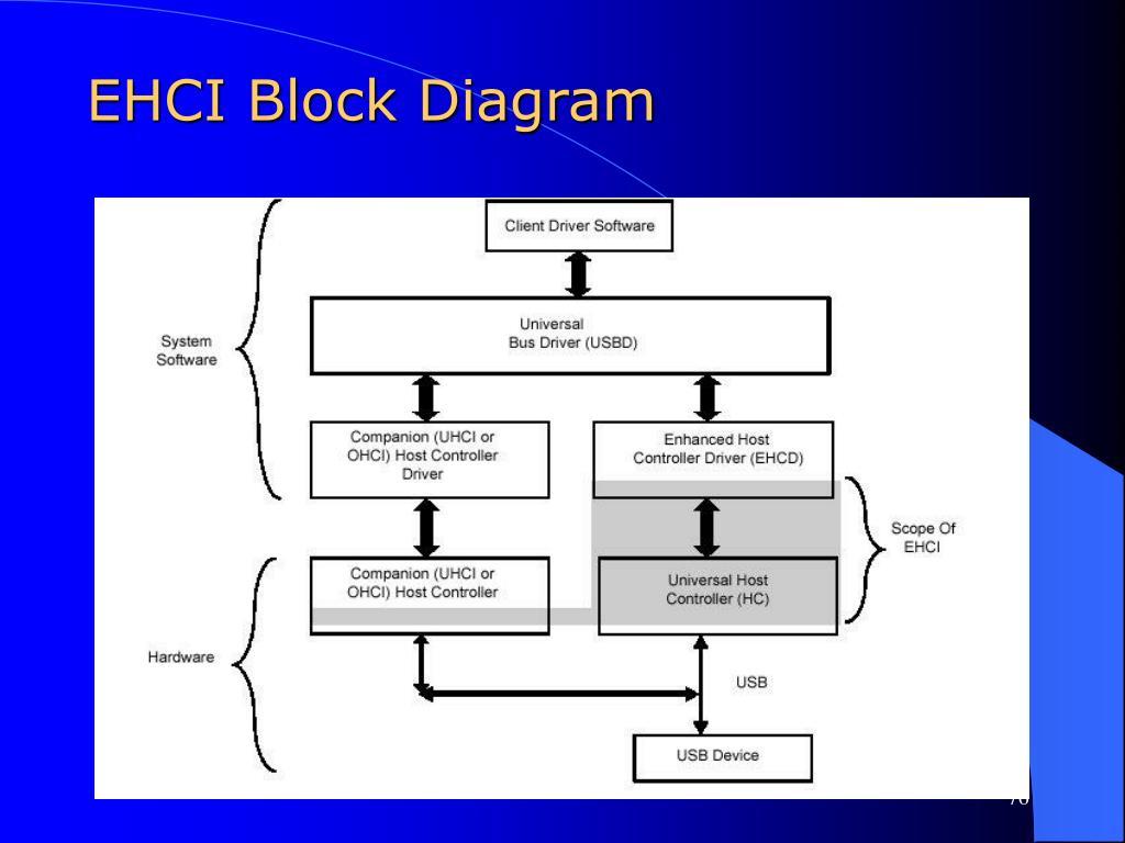 EHCI Block Diagram