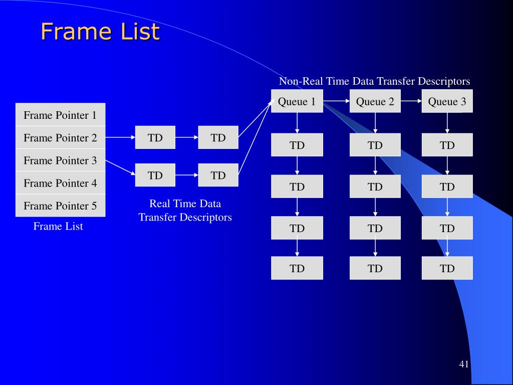 Frame List