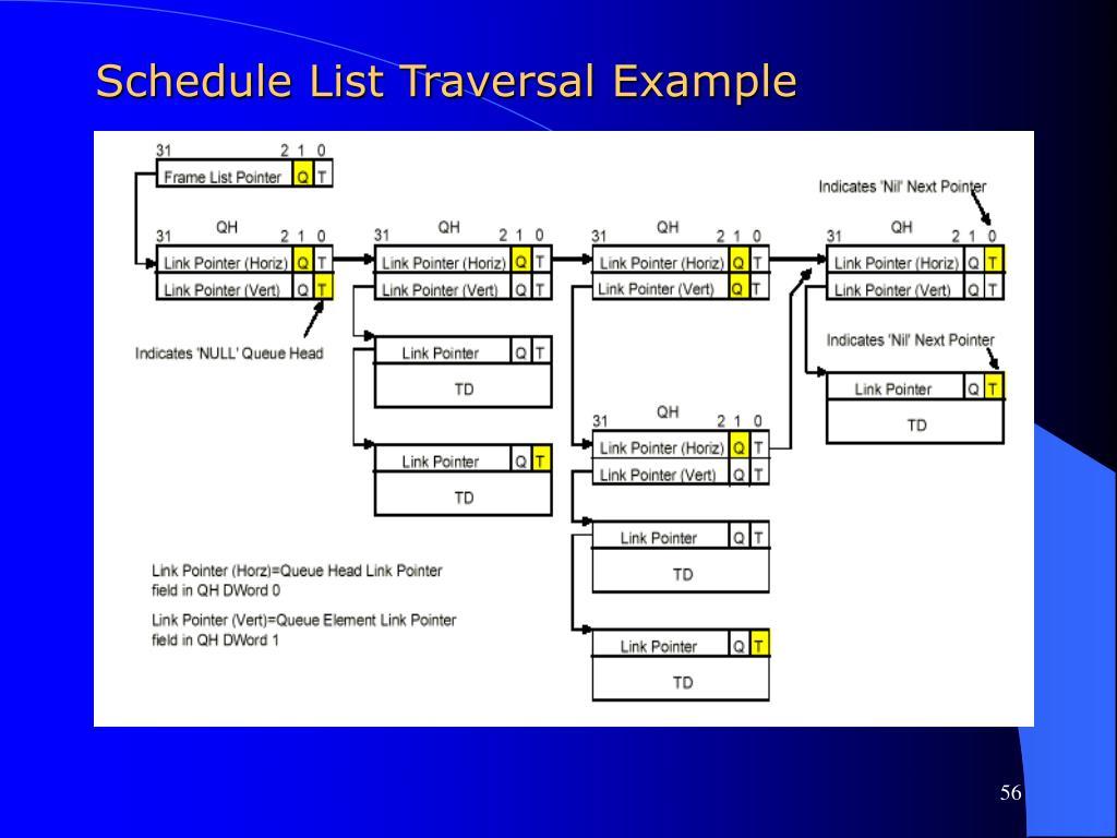 Schedule List Traversal Example