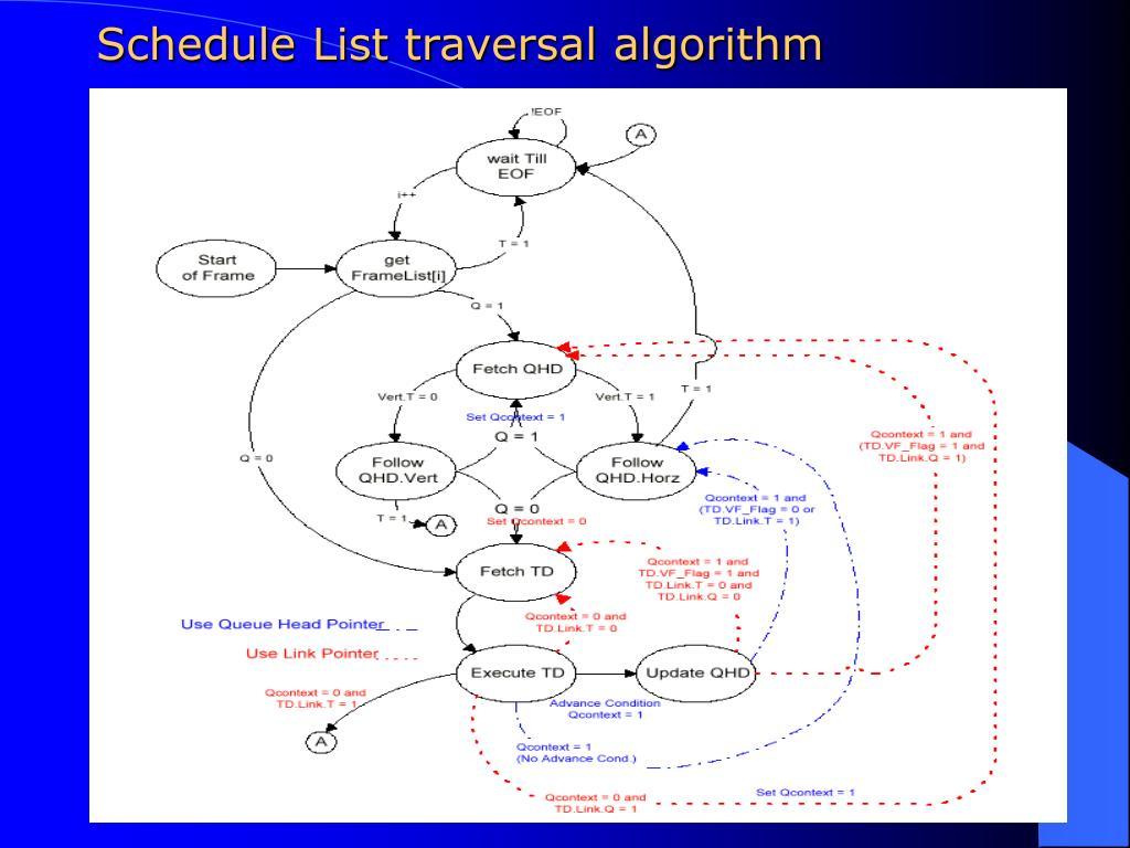 Schedule List traversal algorithm