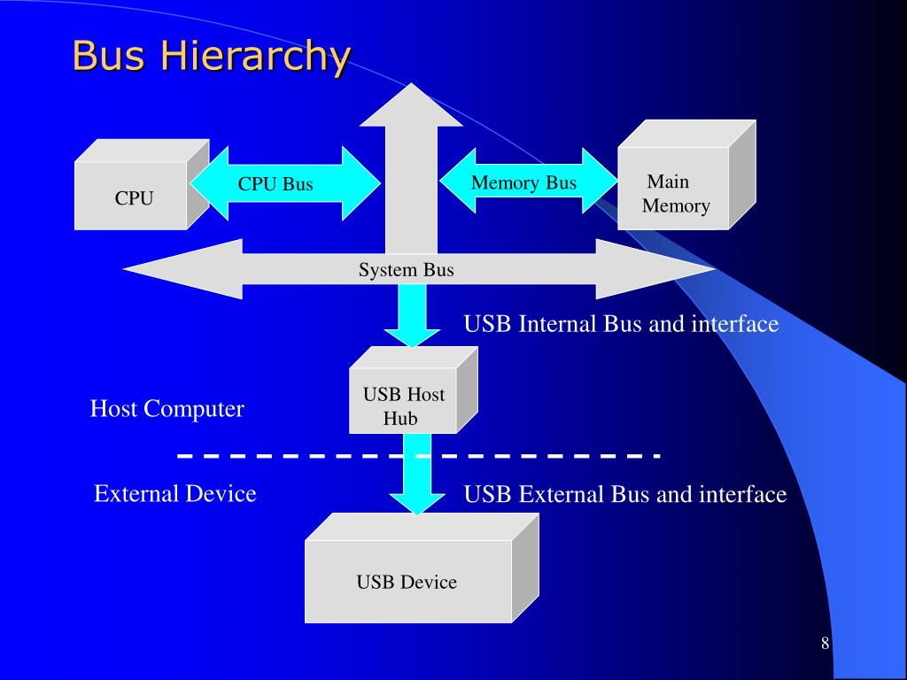 Bus Hierarchy