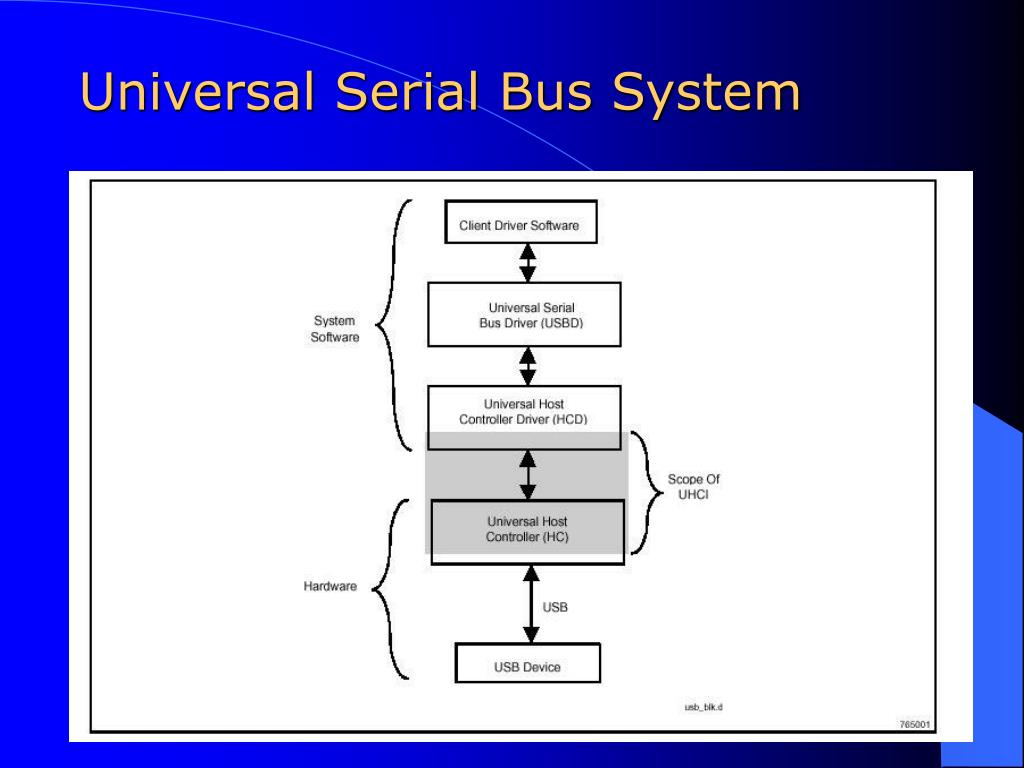 Universal Serial Bus System