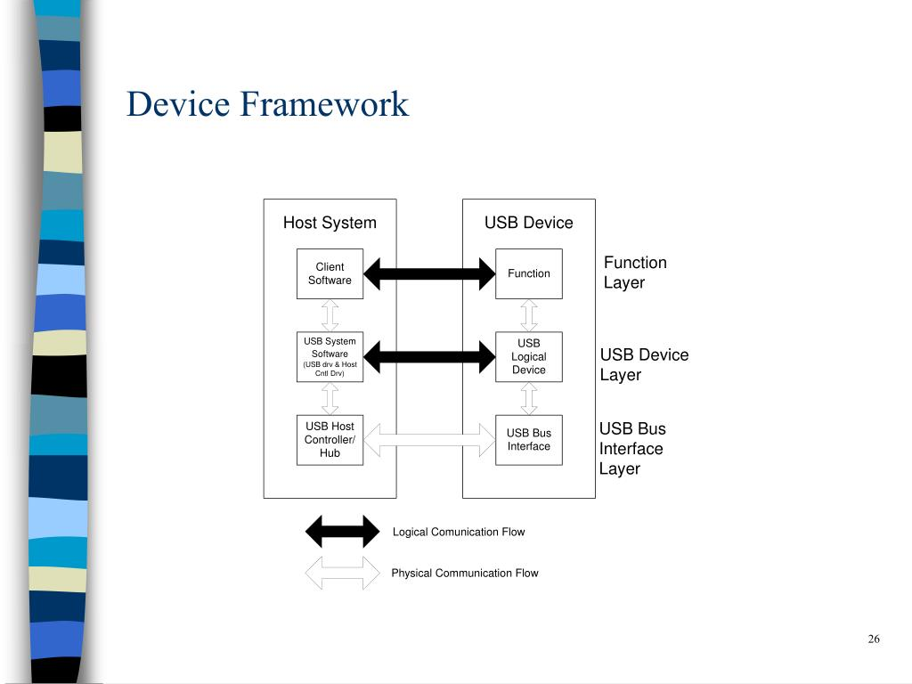 Device Framework