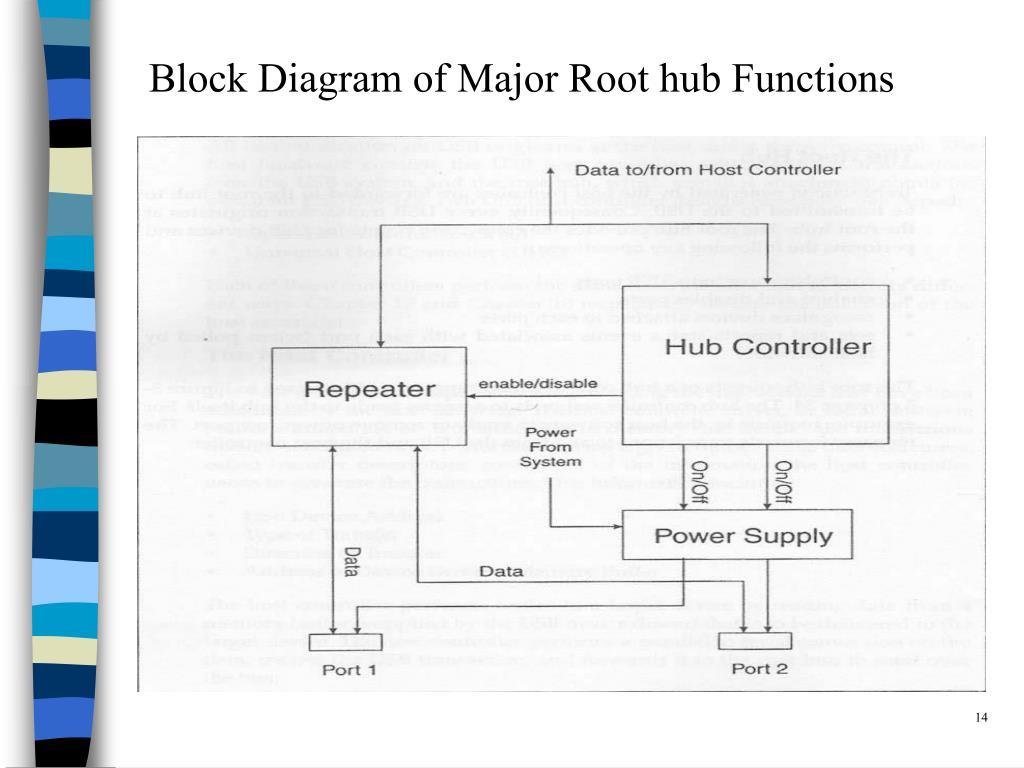 Block Diagram of Major Root hub Functions