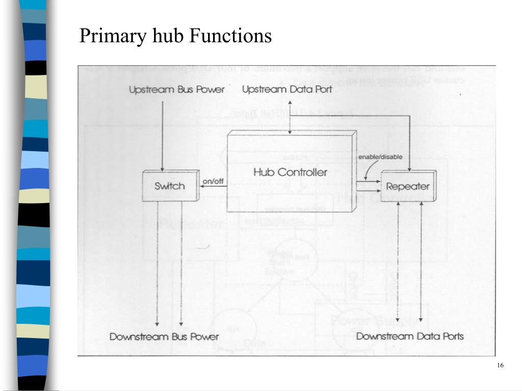 Primary hub Functions