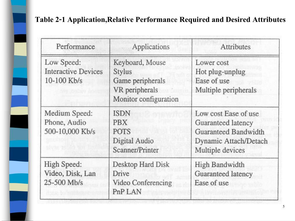 Table 2-1 Application,Relative Performance Required and Desired Attributes