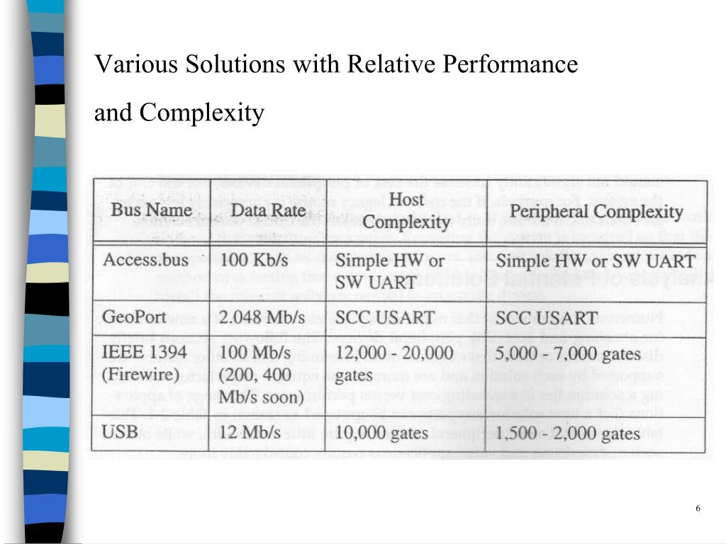 Various Solutions with Relative Performance