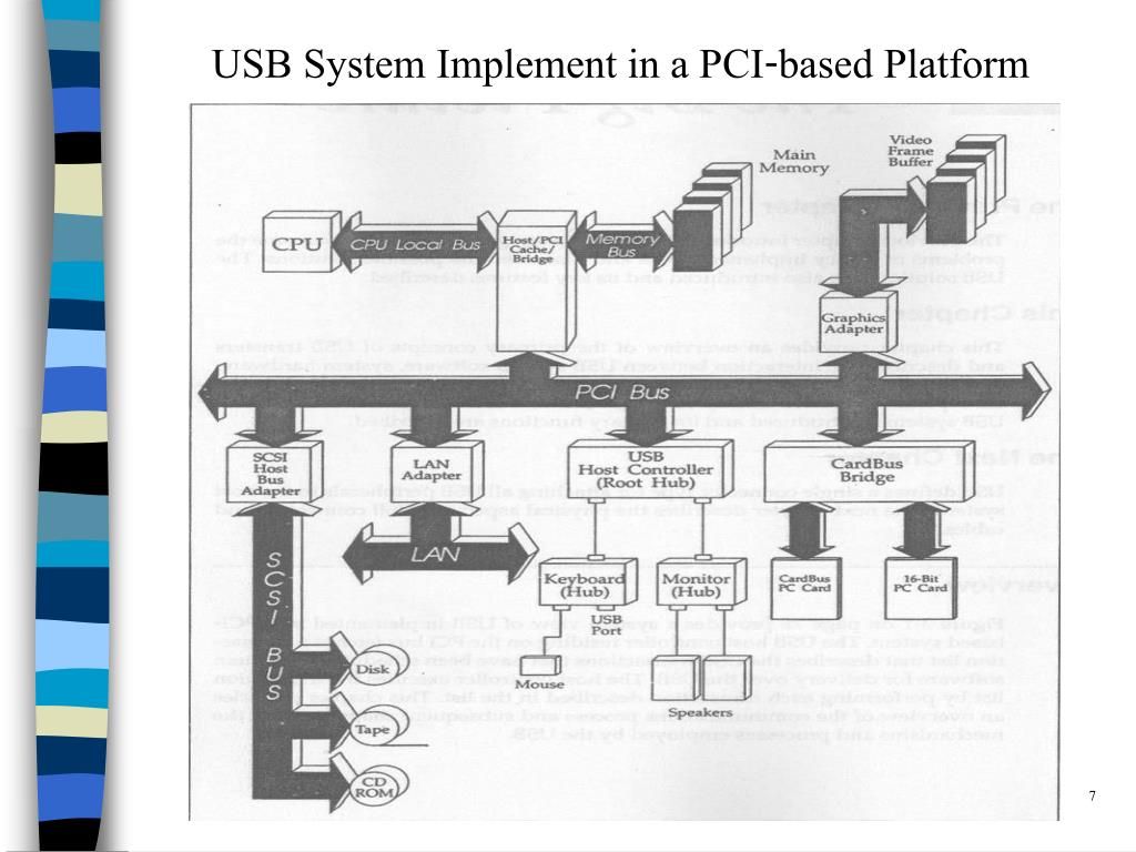 USB System Implement in a PCI-based Platform