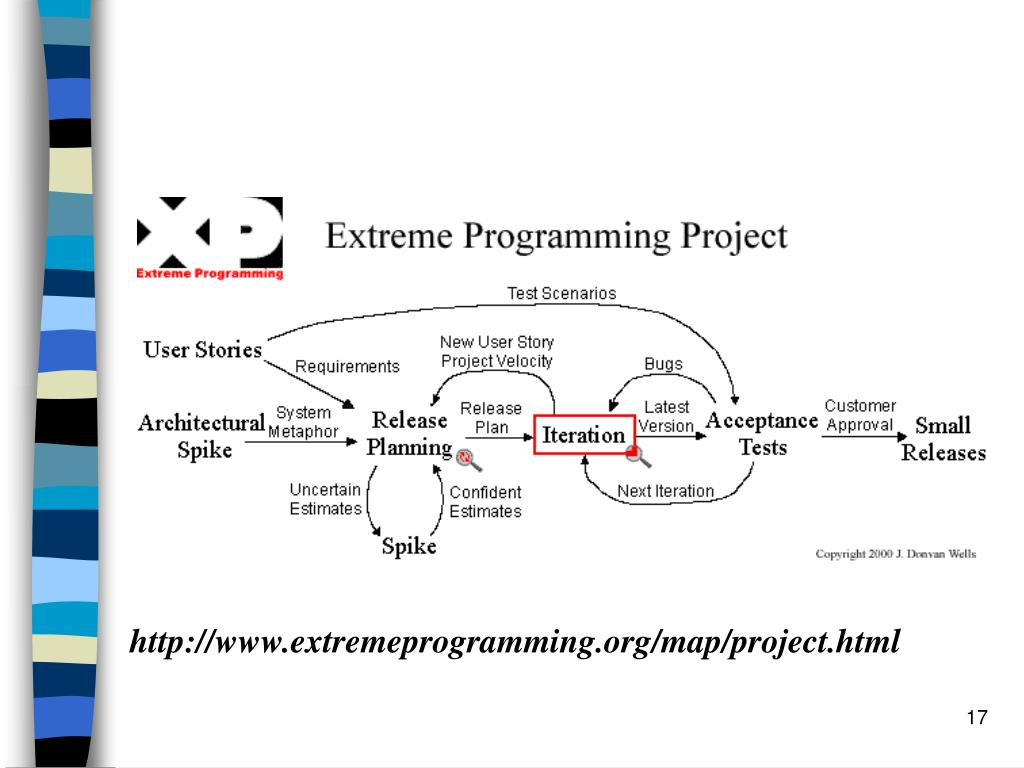 http://www.extremeprogramming.org/map/project.html