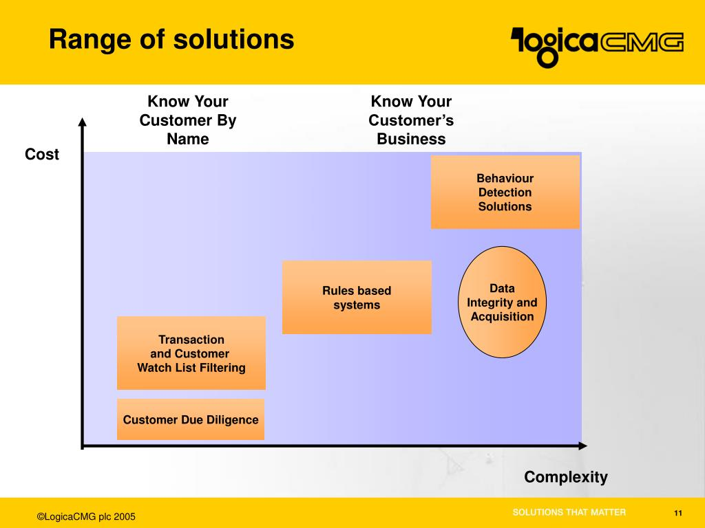 Range of solutions