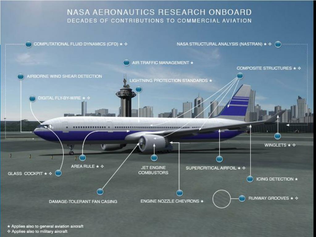 NASA Aeronautics Research Onboard