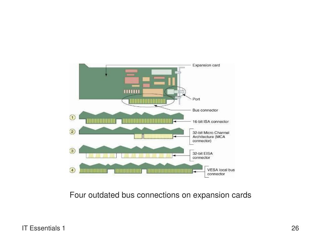 Four outdated bus connections on expansion cards
