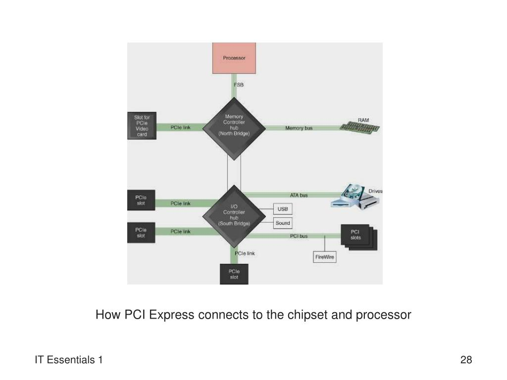 How PCI Express connects to the chipset and processor