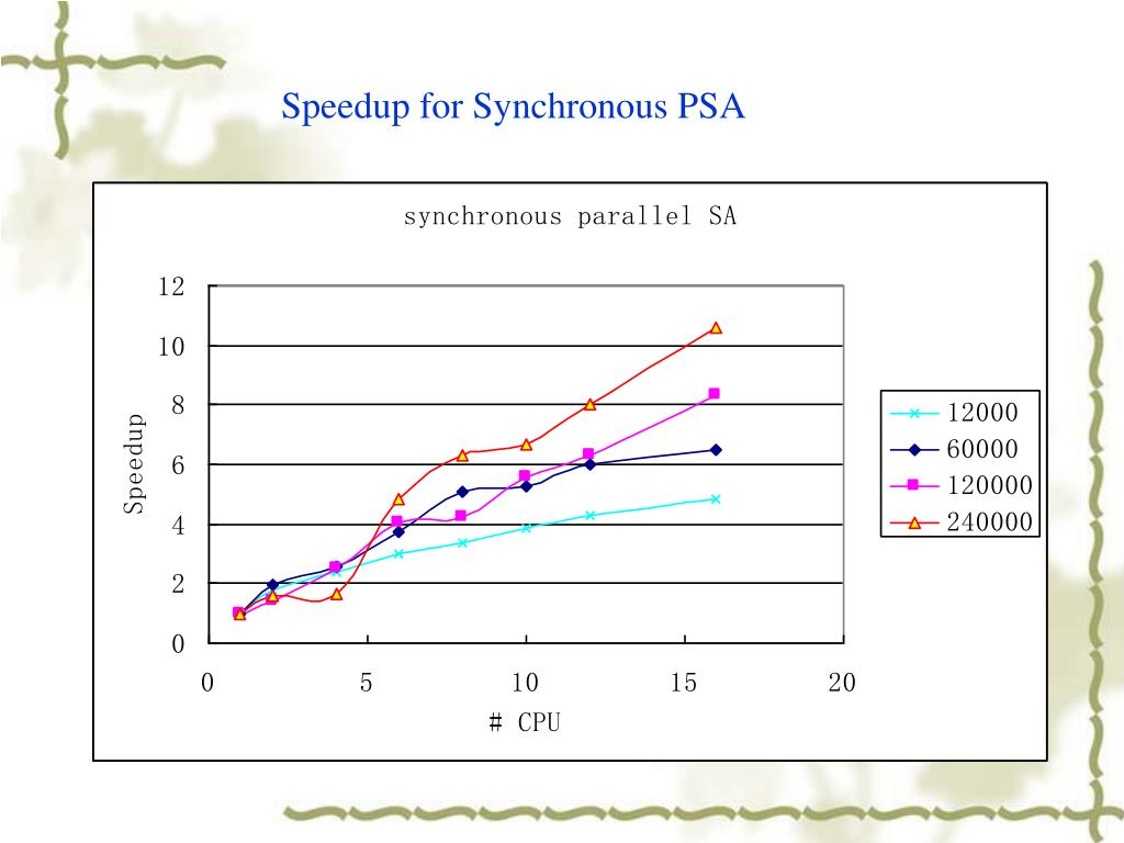 Speedup for Synchronous PSA