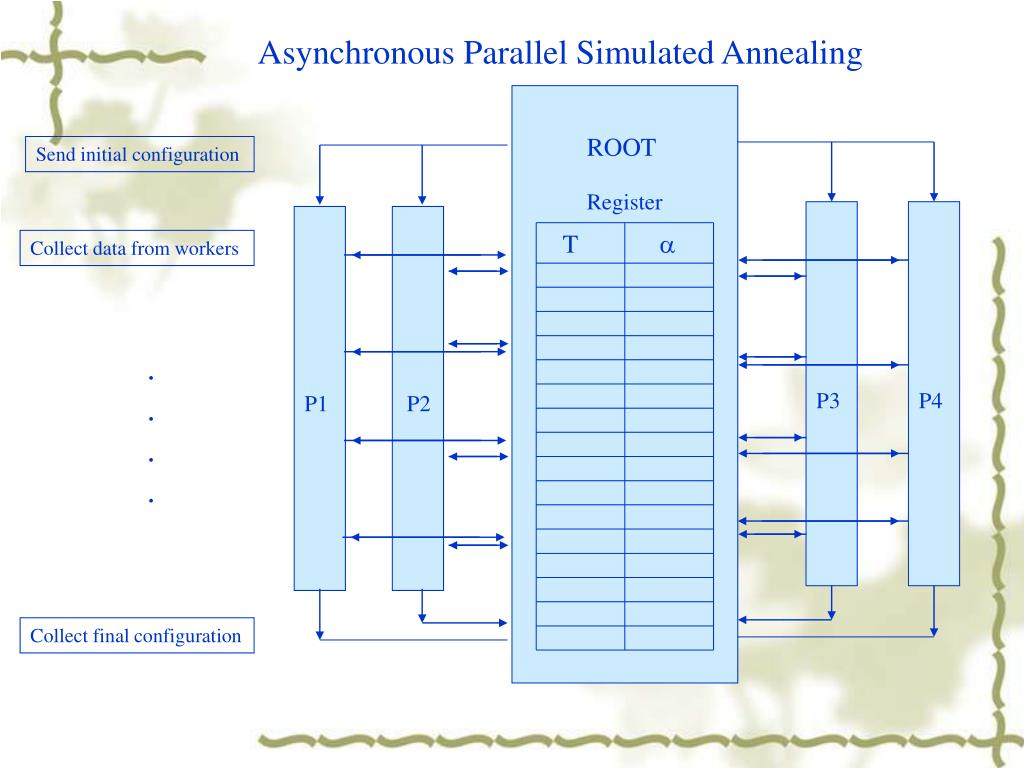 Asynchronous Parallel Simulated Annealing